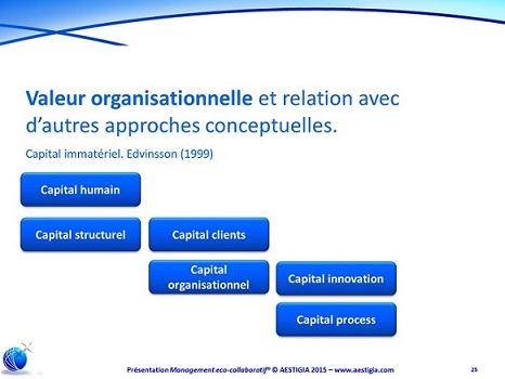 Valeur organisationnelle et différents capitaux