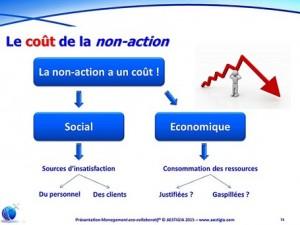 Le coût de la non-action
